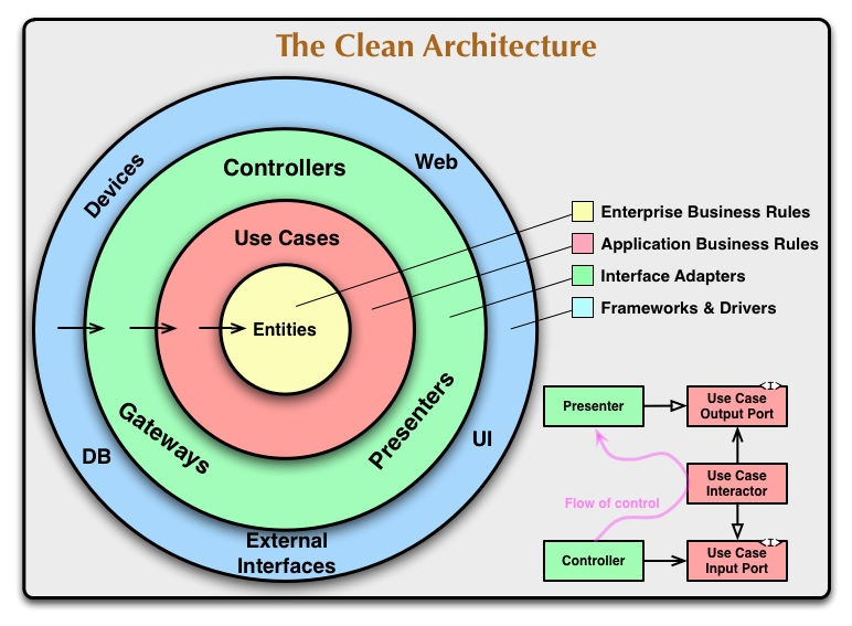 The Clean Arquitecture